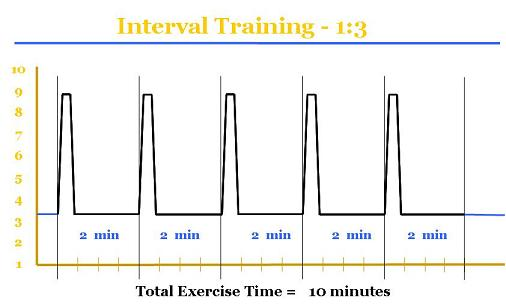 Mengenal HIIT [High Intensity Interval Training]
