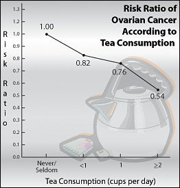 ovarian-cancer-tea-consumption