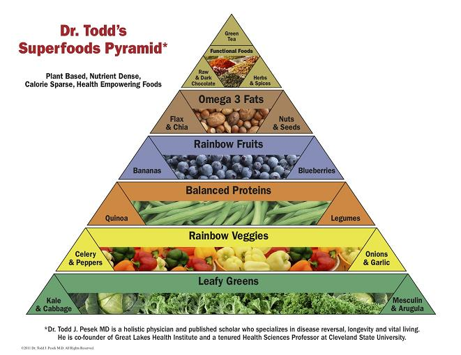 Dr.Todds.Superfoods.Pyramid