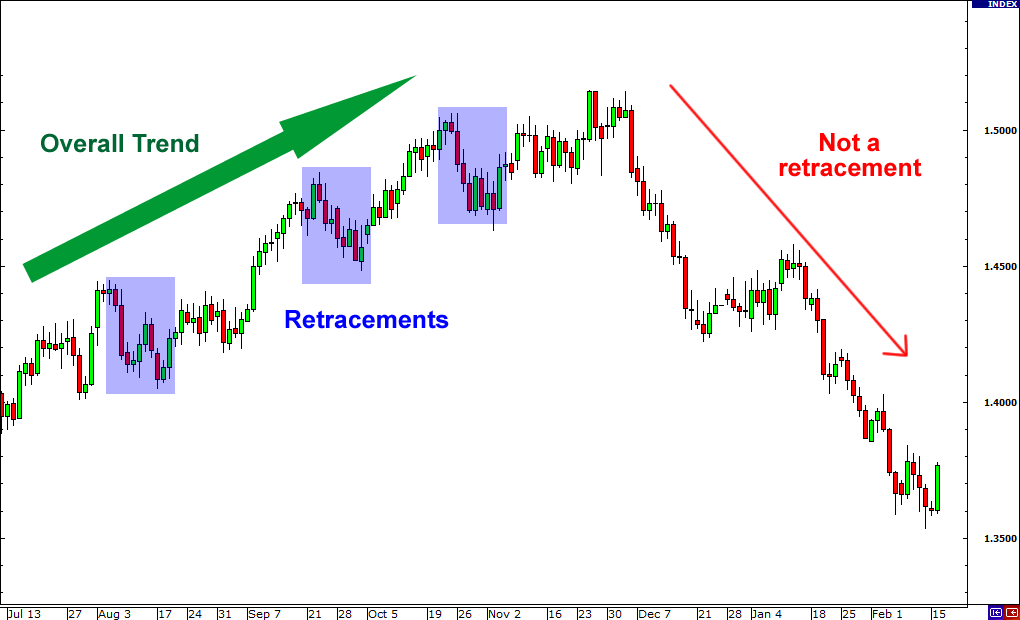 retracement